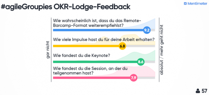 OKR Lodge Feedback